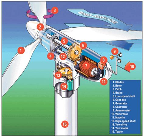 ae wind power