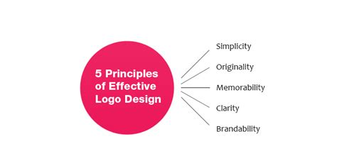 design a logo to represent yourself what makes an effective business logo expose yourself usa