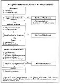 Cbt Worksheets For Substance Abuse by 17 Best Ideas About Relapse Prevention On