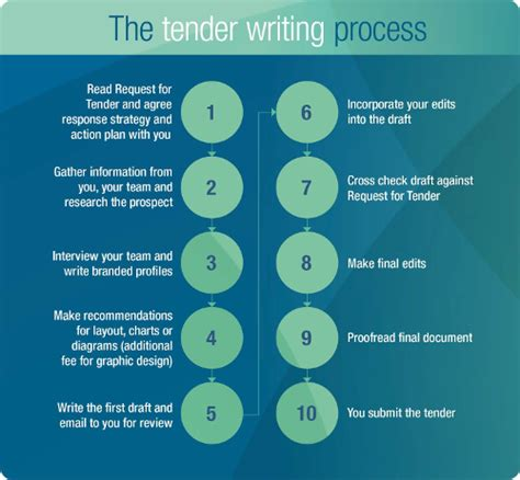 writing process flowchart cheap research writer site au