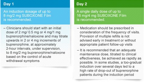 induction phase suboxone treatment phases induction suboxone