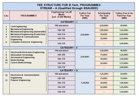 Tech Mba Program Tuition by Fee Structure Scholarship Details