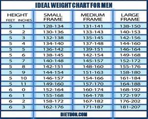 ideal picture height ideal body weight for 5 9 male men day program