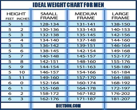 ideal weight chart weight chart for