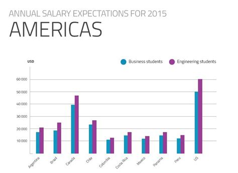 Executive Mba Salary Expectations by Students With Low Salary Expectations Will Bankers