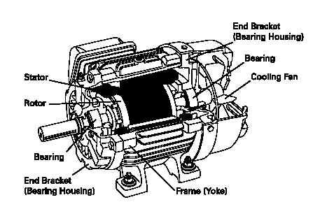 the working principle of induction motor eeeians induction motor working principle