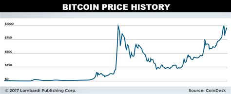 bitcoin rate history bitcoin vs ethereum the best digital currencies for 2017