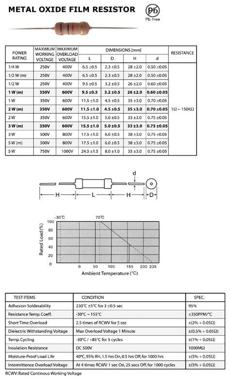 data sheet for resistors metal oxide resistors wholesale electronic components micros cracow