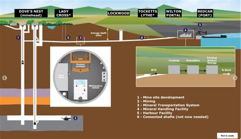 design brief for a mine shaft uk potash mega project design changes