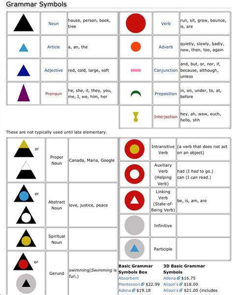 free printable montessori grammar symbols english grammar symbols