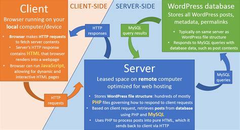 javascript tutorial server side understanding quot server side quot and quot client side quot in wordpress