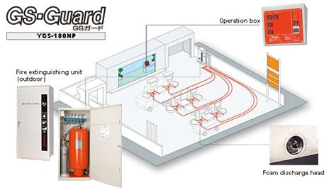 Engine Room Suppression Systems by Filling Station Suppression Systems Gs Guard
