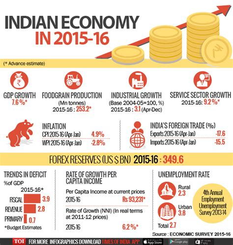 Indian Economy 2016 Essay by Infographic Economic Survey 10 Points Times Of India
