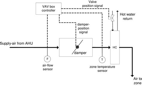 vav diagram vav box diagram repair wiring scheme