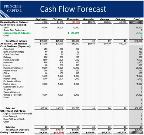 sle construction cash flow projection 5 cash flow projection template procedure template sle