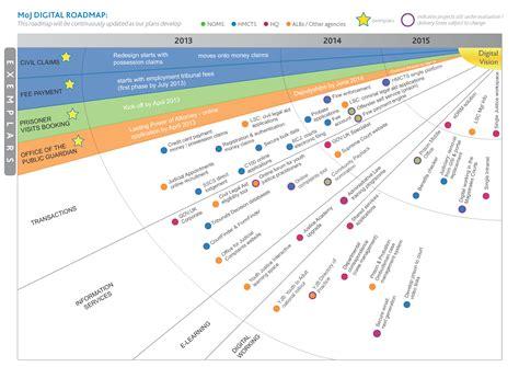 digital marketing caign planning template roadmap digital transformation justice change