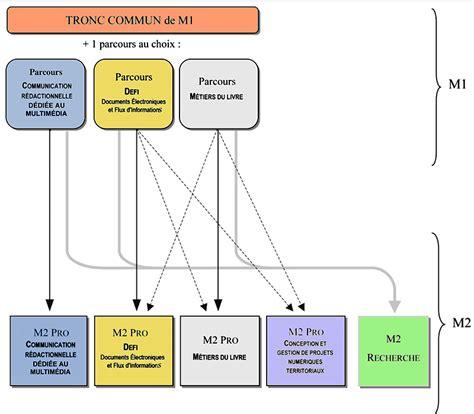Calendrier Universitaire Nanterre D 233 Partement D Information Et Communication D 233 Partement