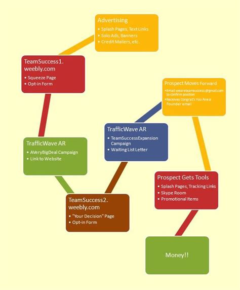 step by step flowchart flow chart step by step plan