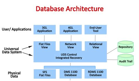 design database meaning diagram of database architecture image collections how