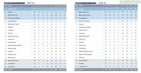 Epl Table Last Year | premier league table compared to this time last year