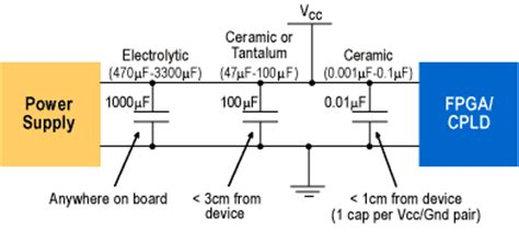 decoupling capacitor for power supply power supply integrity