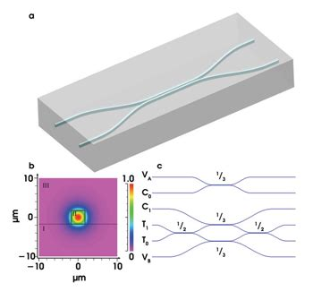 integrated photonic quantum circuits with generalized directional couplers fabricating photonic quantum circuits in silicon tech pulse jul 2008 photonics spectra