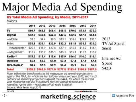 tv advertising spend us size of tv advertising vs digital marketing by augustine fou