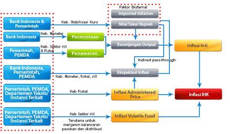Menggugat Konsep Hubungan Kerja koordinasi pengendalian inflasi bank sentral republik indonesia