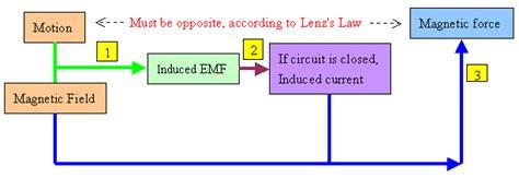 inductor java applet electromagnetic induction java 28 images nothingnerdy igcse electromagnetic induction