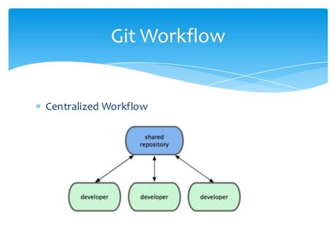 git integration manager workflow introduction to continuous integration