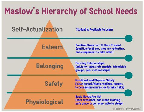 maslows hierarchy of needs employee engagement in safety ehs