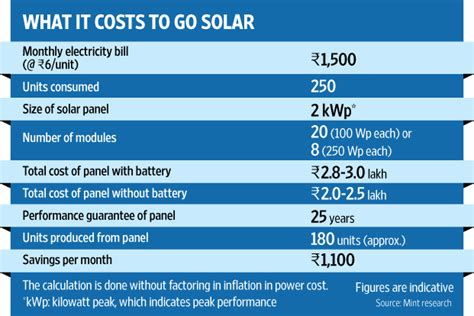 solar system cost for home in india what you should before going solar livemint