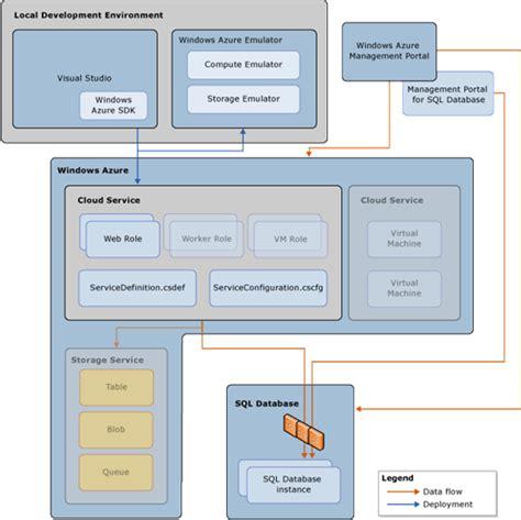 tutorial sql database design azure and sql database tutorials tutorial 2 using sql