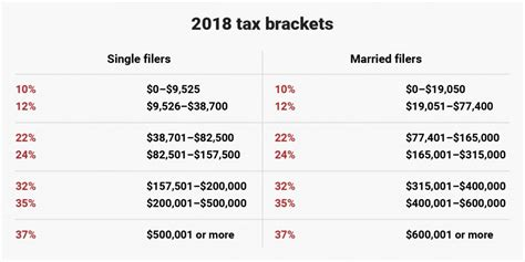 new 2018 tax brackets for single married of
