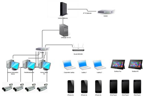 home network design 2014 itunes wifi sync problem