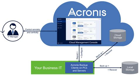 acronis console 5 reasons to implement a local and cloud backup strategy