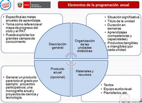 programacion curricular 2016 area comunicacin programaciones de comunicaci 211 n comunicaci 243 n