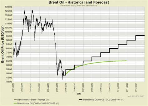 glj october 1, 2015 price forecast | glj petroleum consultants