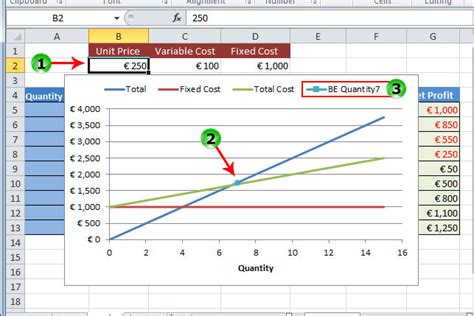 Even Point Excel Template by Even Excel Template How To Easily Create Breakeven