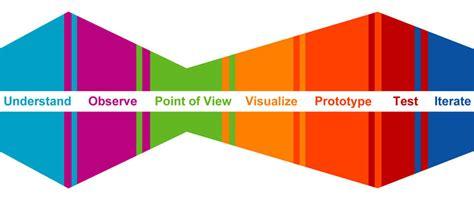 design thinking d school untitled document hci stanford edu