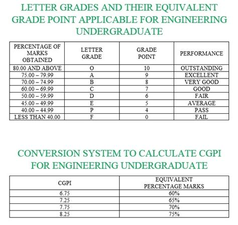 College Letter Grade Percentage credit score letter grade docoments ojazlink
