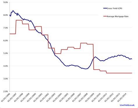 average house loan rate compare buy to let yields and mortgage rates liveyield