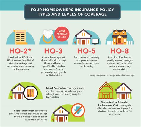 Image Gallery home insurance policy