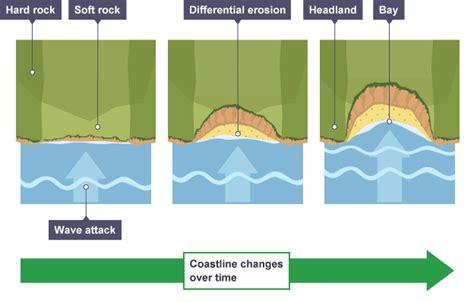 headland and bay diagram unn s