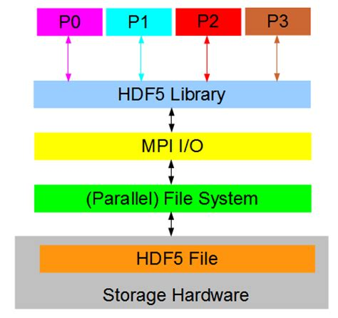 file format hdf5 parallel i o using parallel hdf5 codeproject
