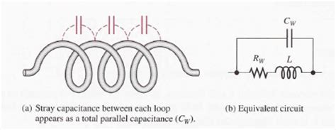 capacitance of inductor inductor and inductance with types and applications