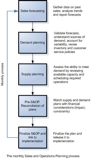 sap integrated business planning solutions for supply