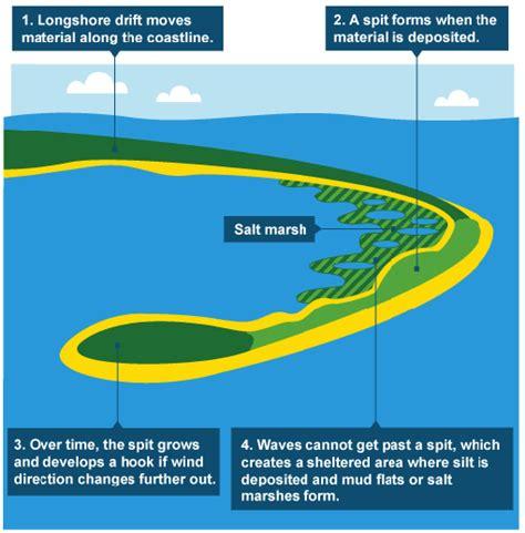 spit diagram ks3 bitesize geography coasts revision page 6