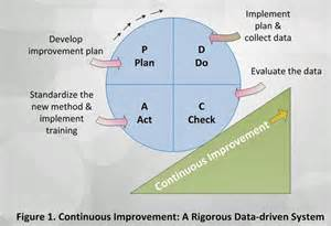 Toyota Improvement Process Quality