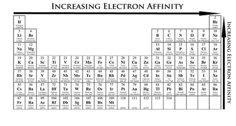 Reactivity Trend Periodic Table by Periodic Trends